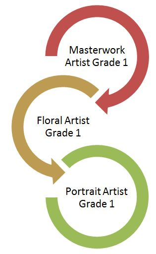 Your path to portrait painting at Inglis Academy