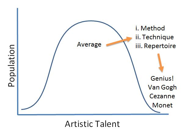 Developing artistic talent in 3 steps